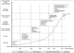 Fig. 4: Development periods and stages in the consulting market.
